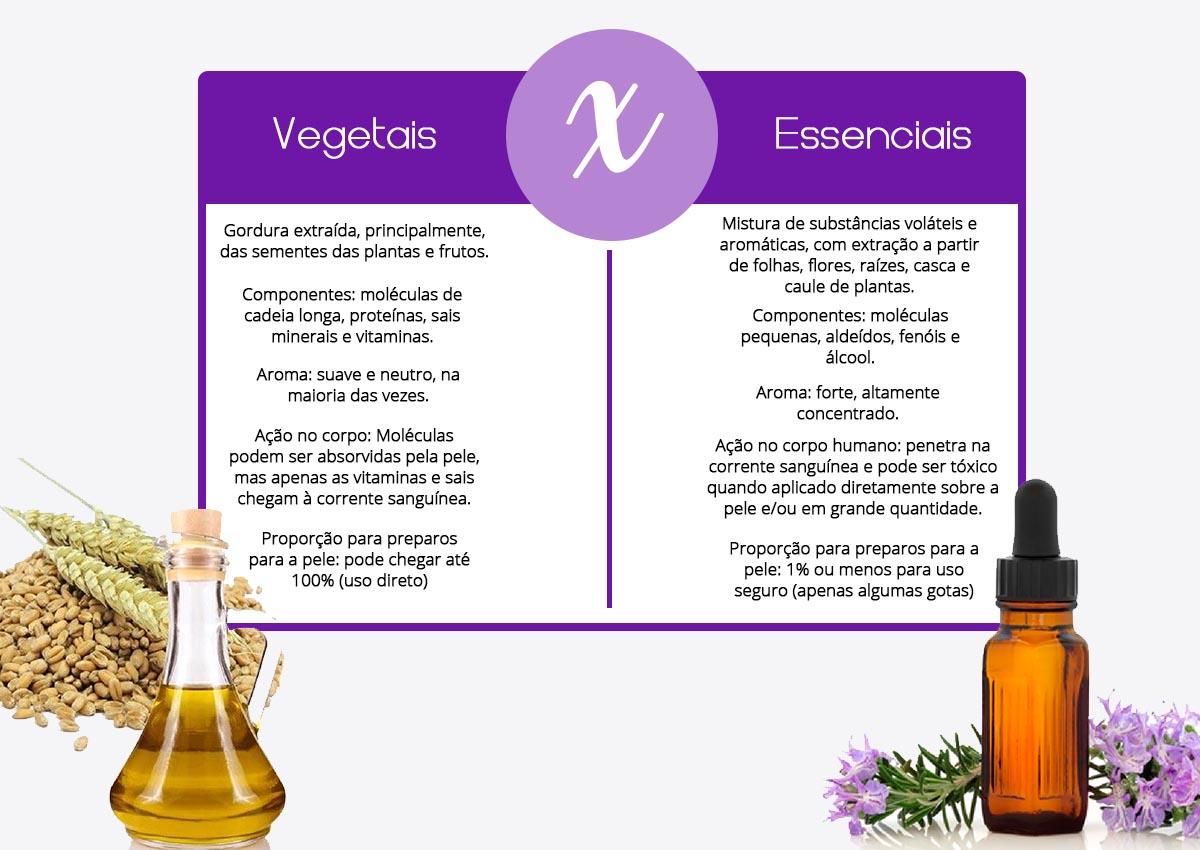 diferença entre óleos vegetais e óleos essenciais