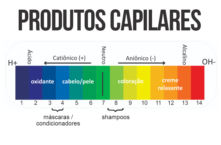 o que é pH - escala de pH em produtos de cabelos