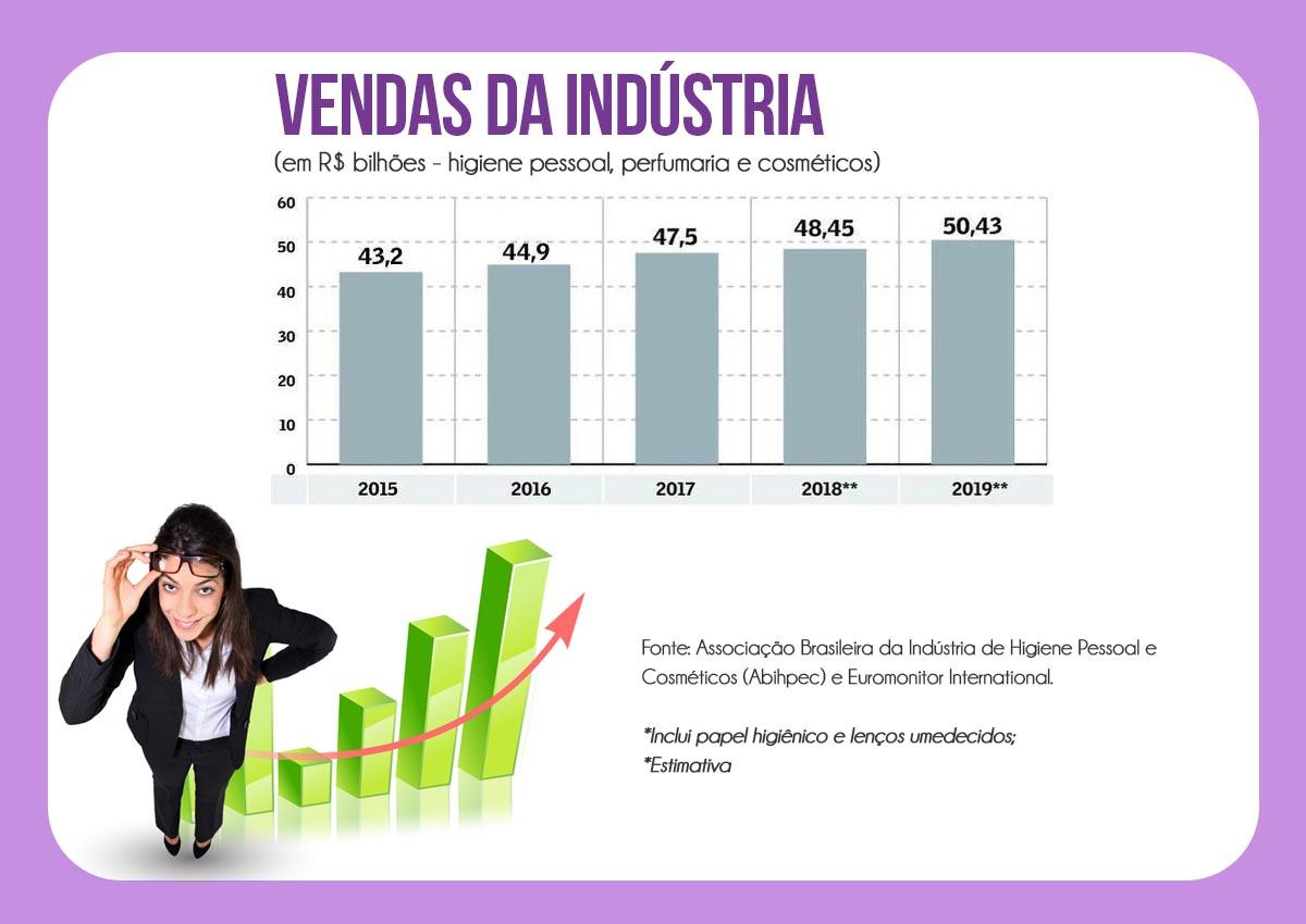 revender cosméticos: gráfico com vendas da indústria
