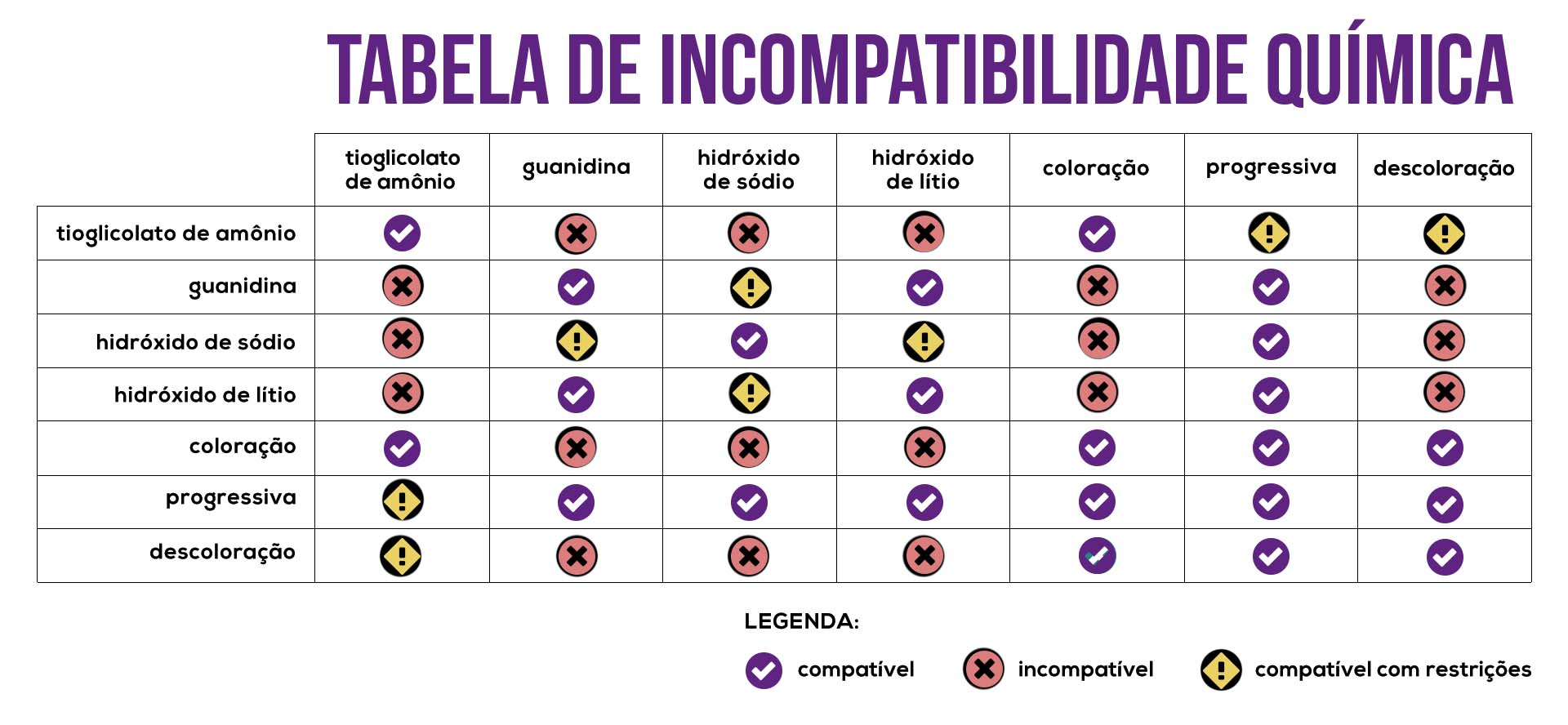 tabela de incompatibilidade entre químicas de alisamento e descoloração